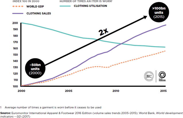 Fashion Industry Statistics 2020.Sustainability Initiatives In The Fashion Industry Intechopen