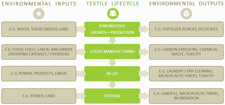 Sustainability Initiatives in the Fashion Industry | IntechOpen
