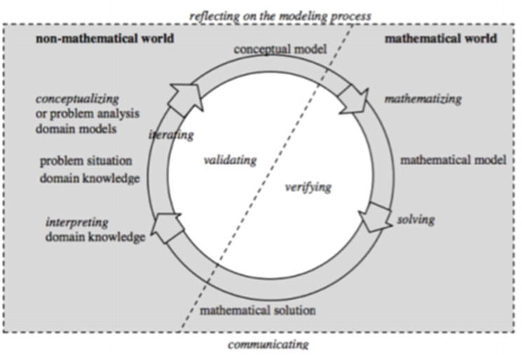 The Role of Mathematical Modeling in STEM Integration and Education