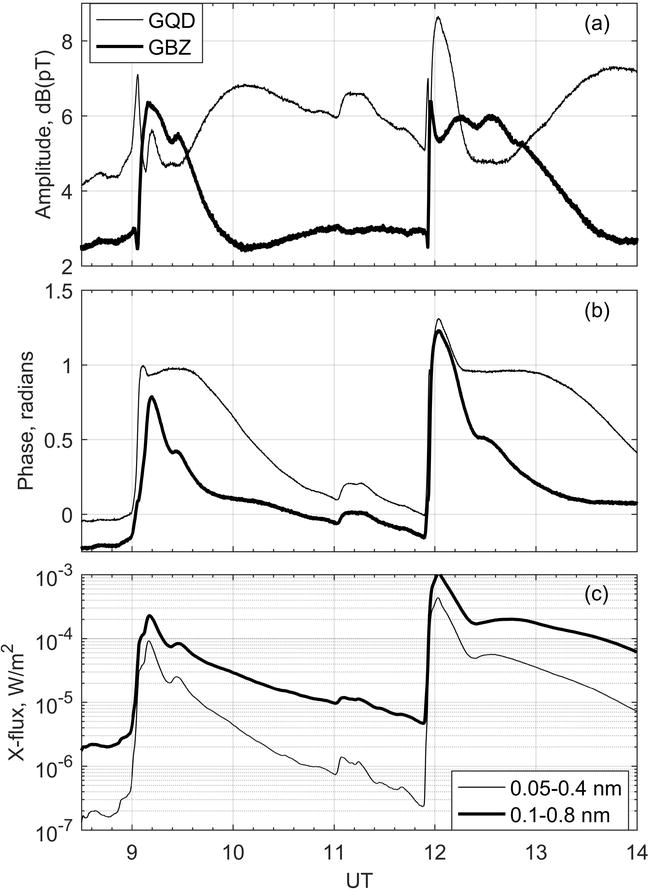 The Influence of the Lower Ionospheric Disturbances on the Operating