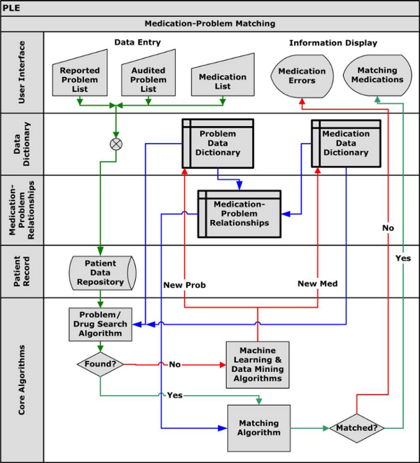 Clinical Decision Support Systems: An Effective Pathway to