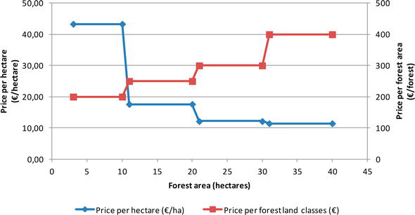 Operative Machinery Costs Analysis within Forest Management