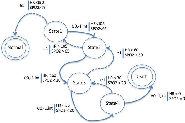 Ontology-Based Modeling for Newborn Behavior Simulation