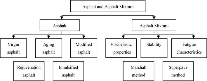 Introductory Chapter Asphalt And Asphalt Mixture Intechopen