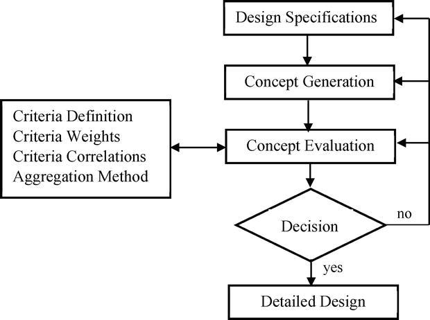 Conceptual Design Evaluation Of Mechatronic Systems Intechopen