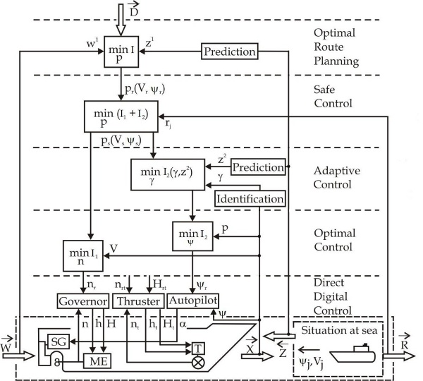 Sensitivity Of Safe Game Ship Control On Base Information From Arpa