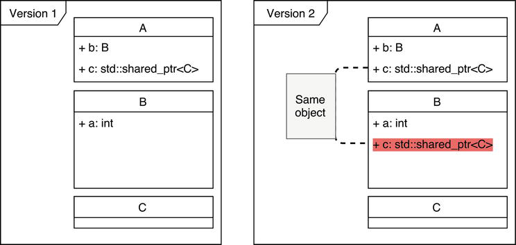 Serialization in Object-Oriented Programming Languages