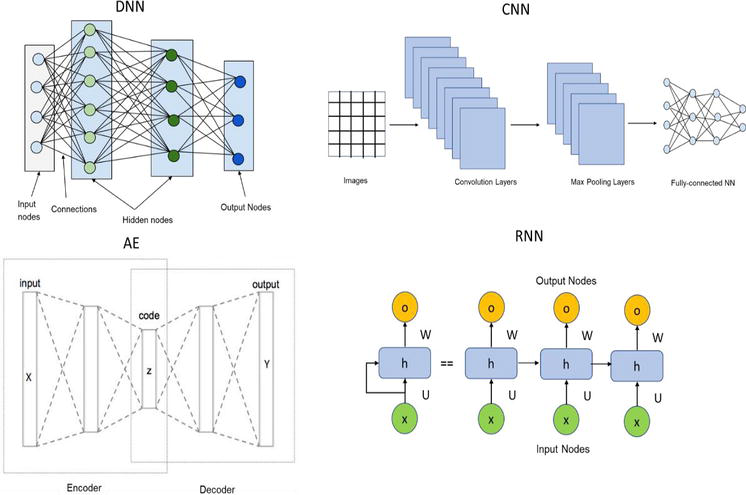 Artificial Intelligence-Based Drug Design and Discovery