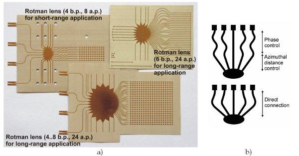 Planar Antenna Technology for mm-Wave Automotive Radar, Sensing, and