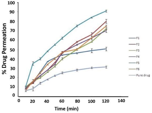 A Facile Method for Formulation of Atenolol Nanocrystal Drug