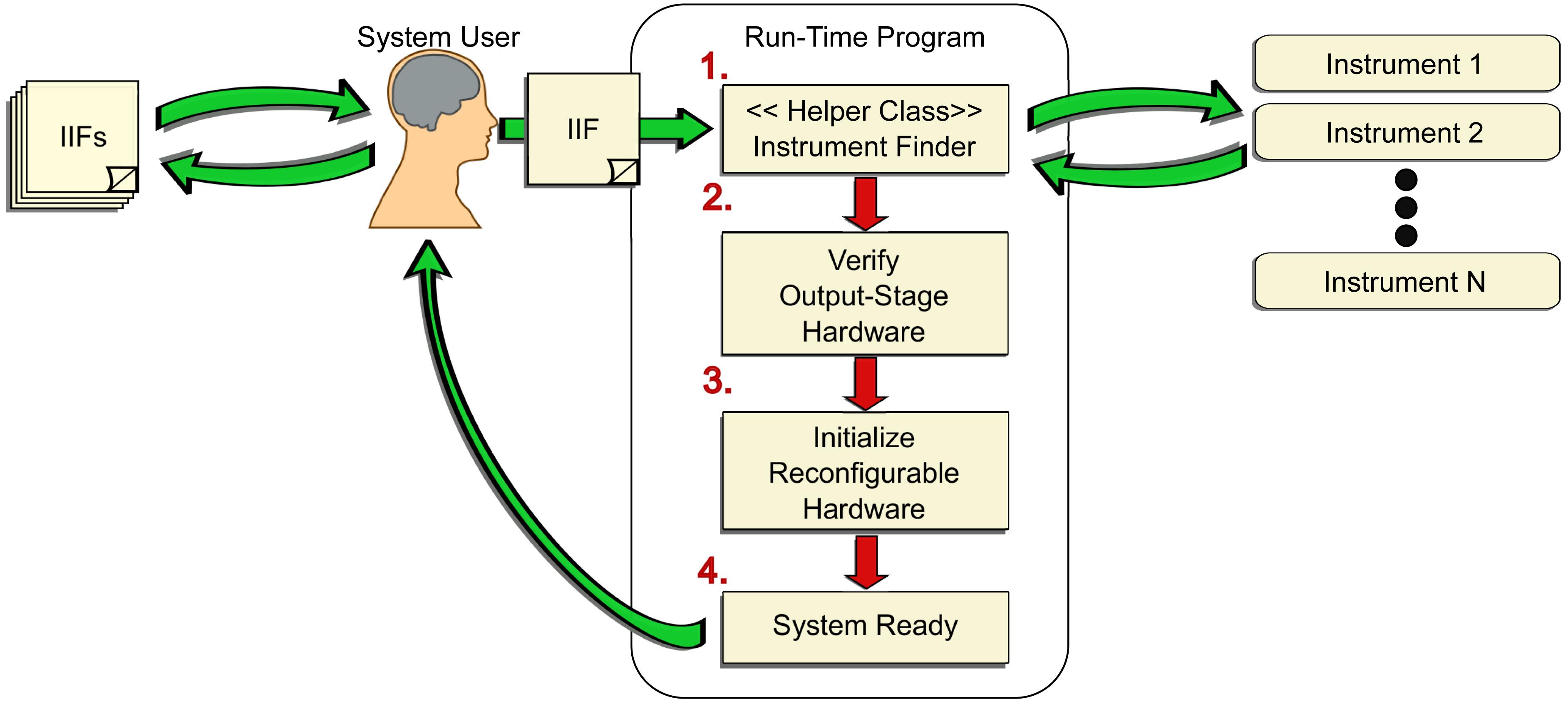 Reconfigurable Virtual Instrumentation Design For Radar Using Object Hardware Block Diagram Figure 9 Illustrating
