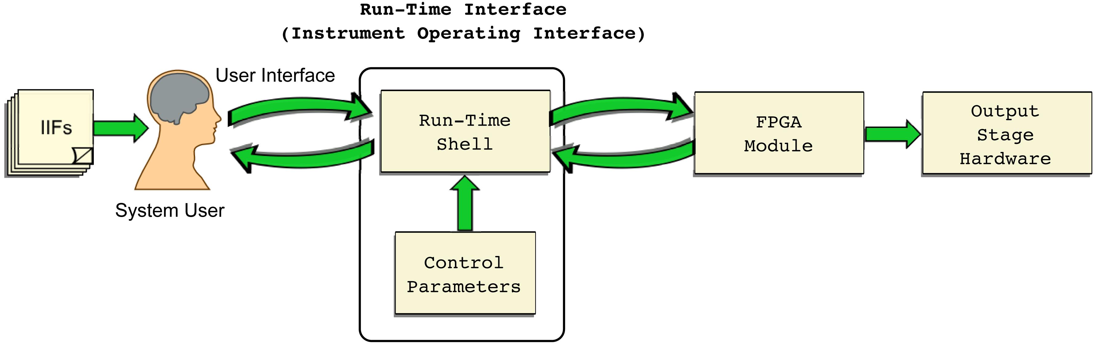 Reconfigurable Virtual Instrumentation Design for Radar