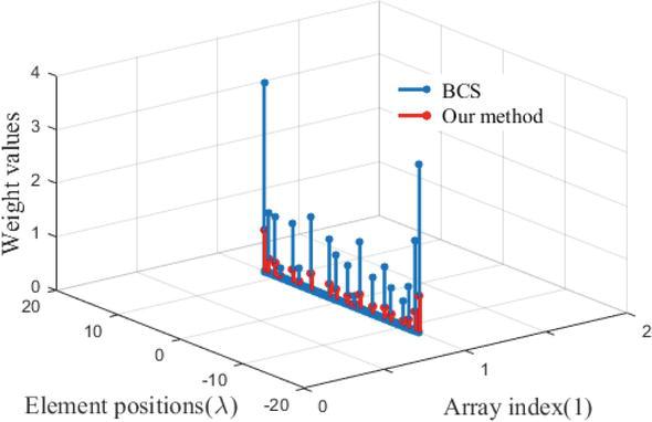 Convex Optimization and Array Orientation Diversity-Based