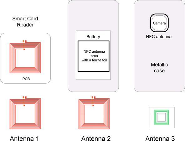 Nfc Sensors Based On Energy Harvesting For Iot Applications Intechopen