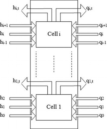 Solving Partial Differential Equation Using FPGA Technology ... on