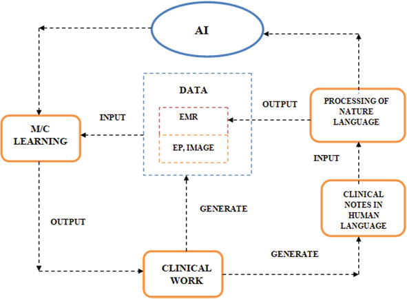 Application Of Artificial Intelligence In Modern Healthcare System Intechopen