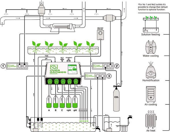 Automation And Robotics Used In Hydroponic System Intechopen