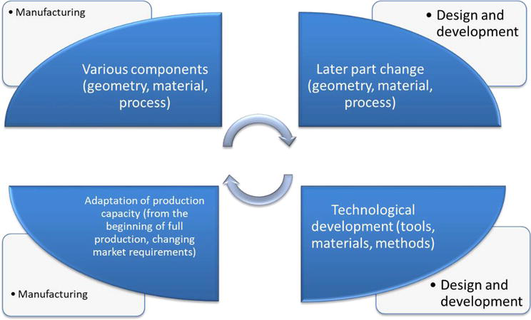 Modularity Of Production Systems Intechopen