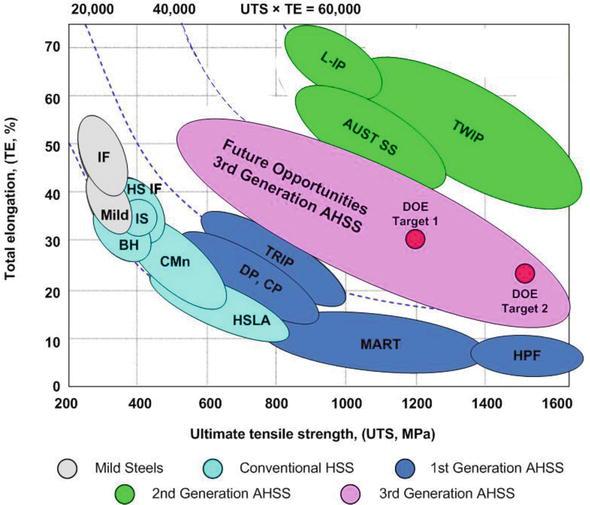 Development Of Lightweight Steels For Automotive Applications Intechopen