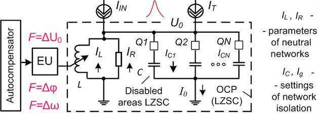 Automatic Control of the Structure of Dynamic Objects in High ...