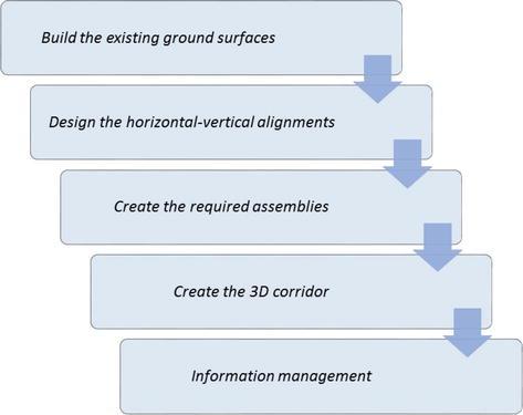 BIM Approach for Smart Infrastructure Design and Maintenance ...