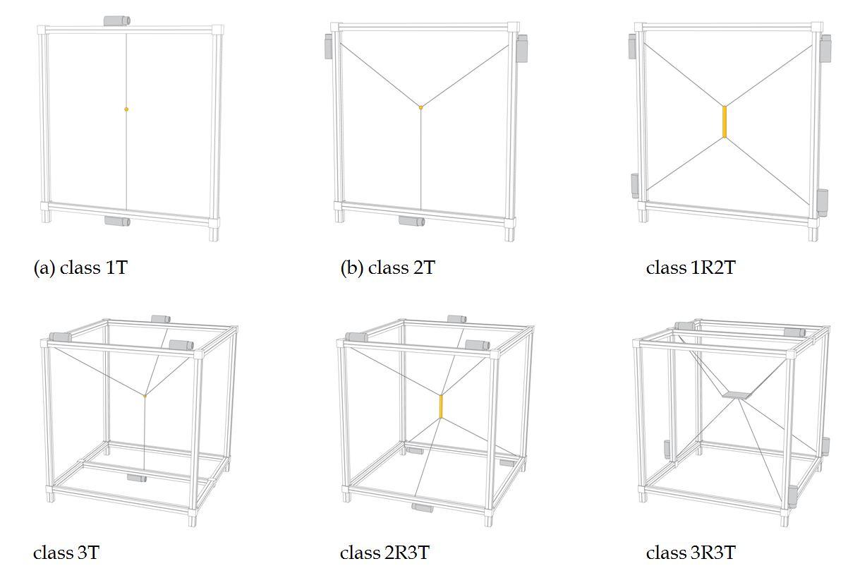 wire robots part i  kinematics  analysis  u0026 design