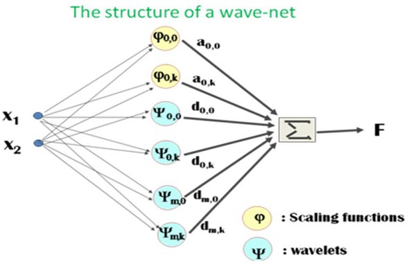 Neural Network Solutions for Forward Kinematics Problem of