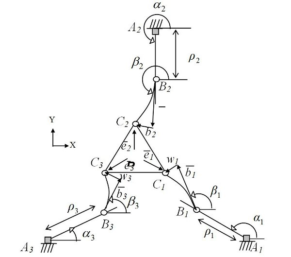 Dynamic Modelling And Vibration Control Of A Planar Parallel