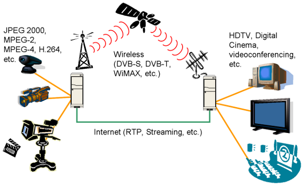 Multimedia Traffic over Wireless and Satellite Networks | IntechOpen