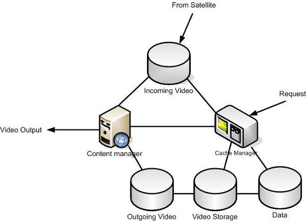 Digital Videos Broadcasting Via Satellite