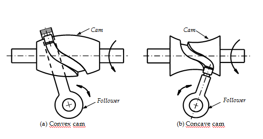 applications of cam and follower mechanism