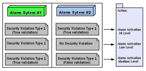 Intruder Alarm Systems - The Road Ahead | IntechOpen