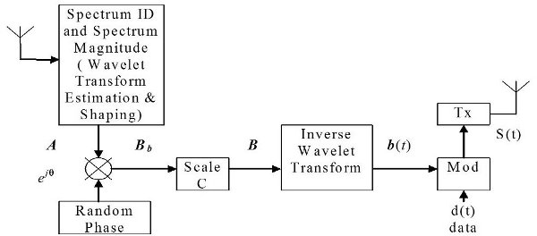 Cognitive Radio Dynamic Access Techniques for Mutual Interference