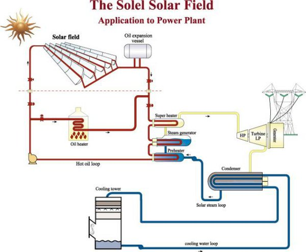 thermal power plant layout design wiring diagrampower plant layout design wiring diagram thermal