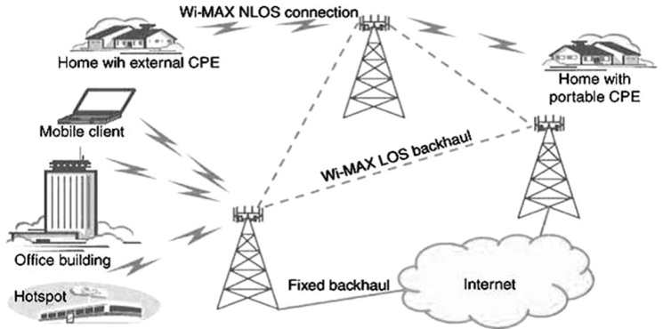 wimax  appropriate technology to provide last mile access