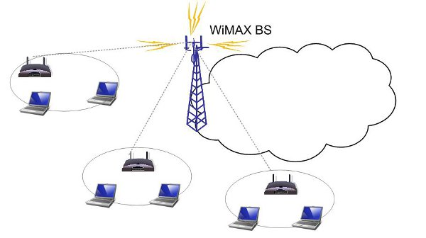 image8 wimax wifi synergy for next generation heterogynous network intechopen