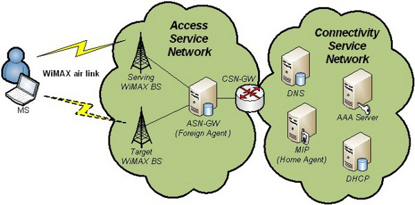 image2 wimax cross layer system for next generation heterogeneous