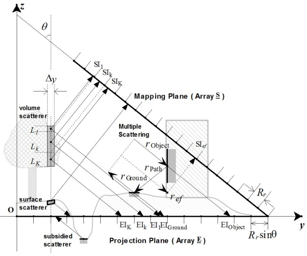 Theoretical Modeling For Polarimetric Scattering And Information