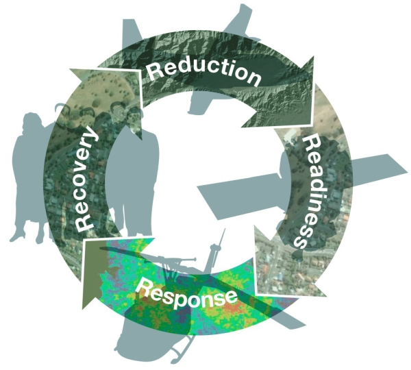 Remote sensing and the disaster management cycle | IntechOpen