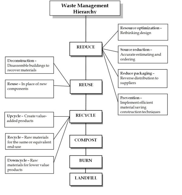 Construction waste dissertation