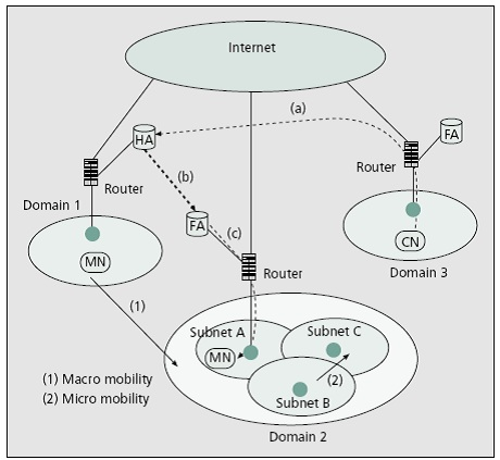 Mobility and Handoff Management in Wireless Networks