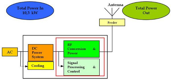 Telecommunication Power System: Energy Saving, Renewable
