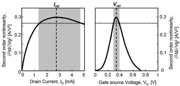 Figure 40 Millimeterwave Cmos Envelope Detector Circuits